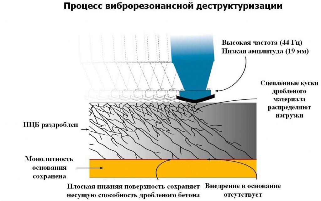 Процесс виброрезонансной деструктуризации